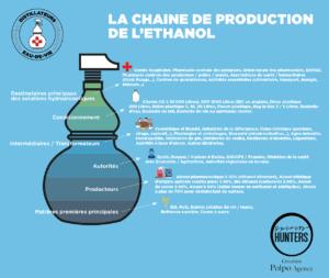 Covid-19 : la chaîne de production de l'éthanol